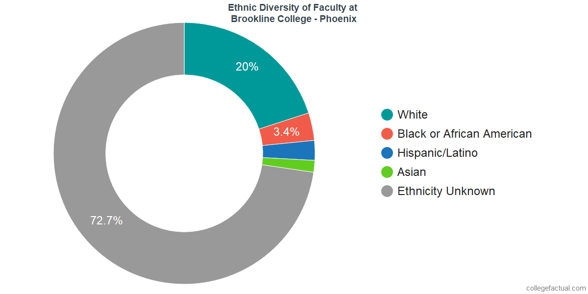 Ethnic Diversity of Faculty at Brookline College - Phoenix