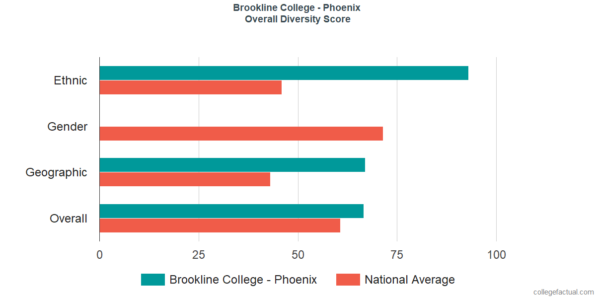 Overall Diversity at Brookline College - Phoenix