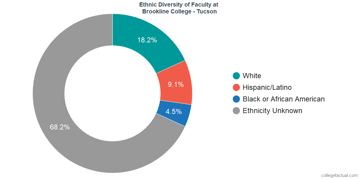 Ethnic Diversity of Faculty at Brookline College - Tucson