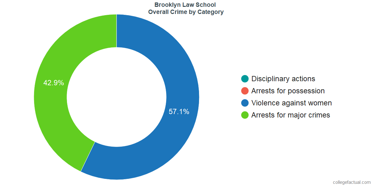 Overall Crime and Safety Incidents at Brooklyn Law School by Category
