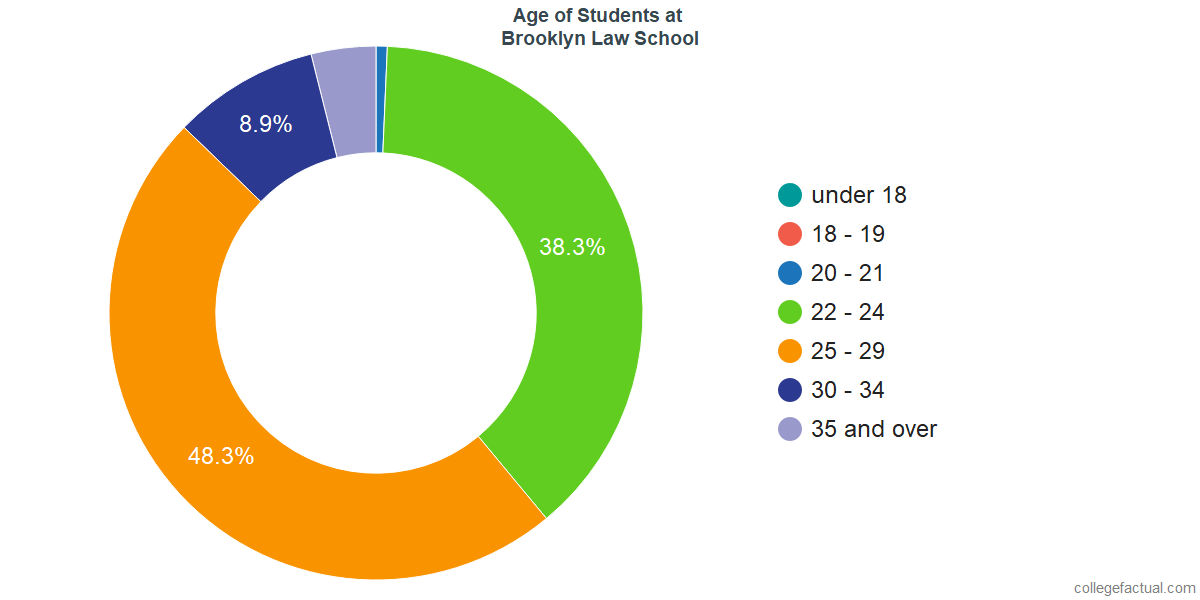 Age of Undergraduates at Brooklyn Law School