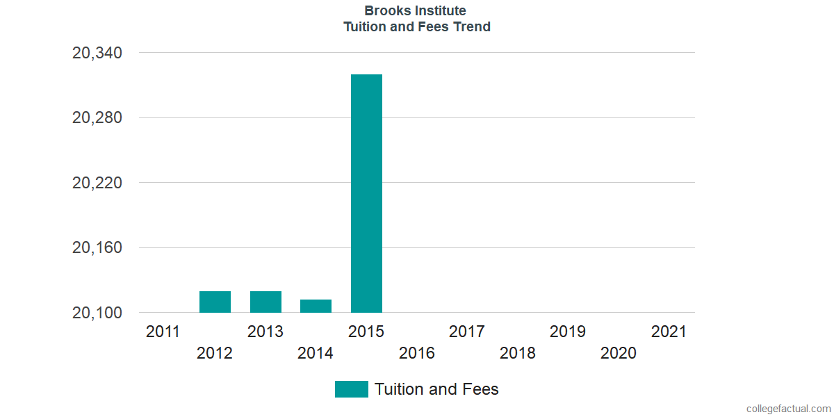Tuition and Fees Trends at Brooks Institute