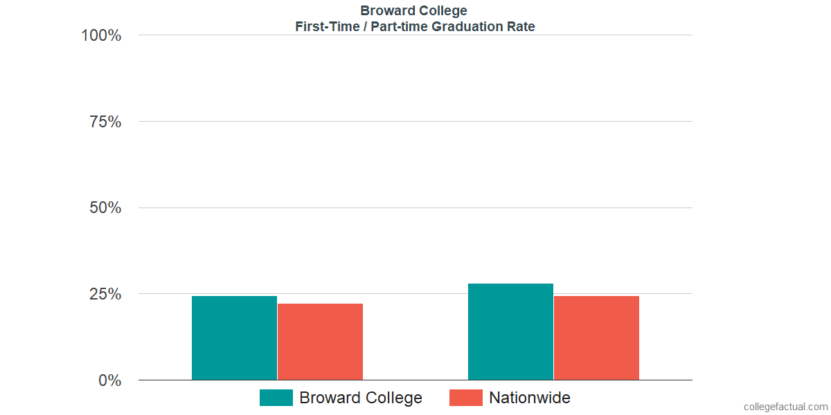 Graduation rates for first-time / part-time students at Broward College