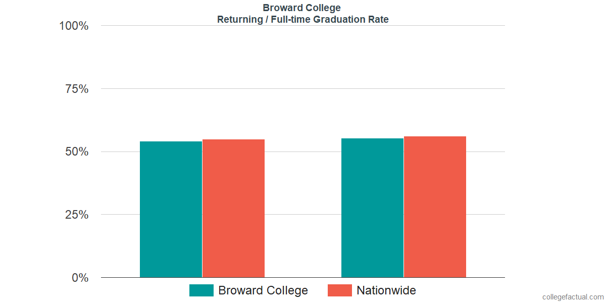 Graduation rates for returning / full-time students at Broward College
