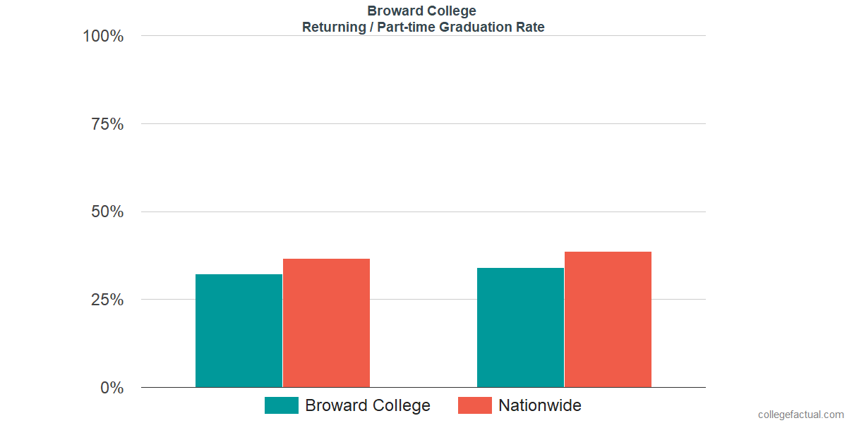 Graduation rates for returning / part-time students at Broward College