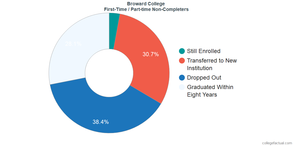 Non-completion rates for first-time / part-time students at Broward College