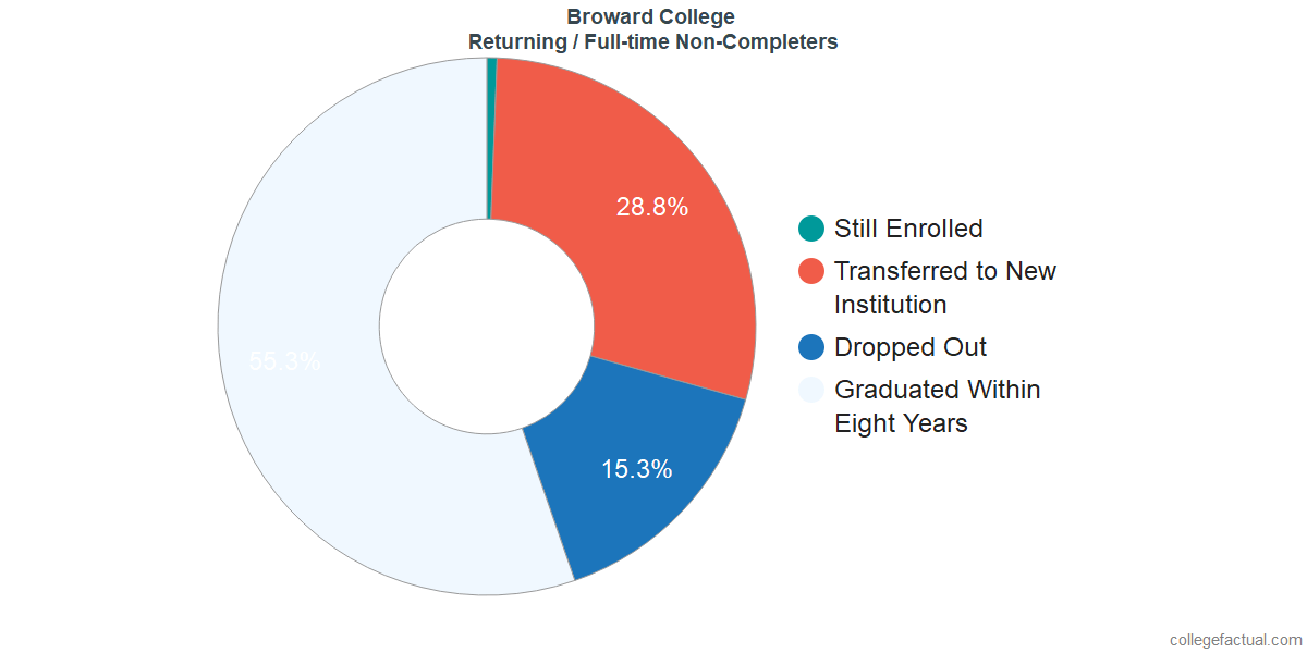 Non-completion rates for returning / full-time students at Broward College