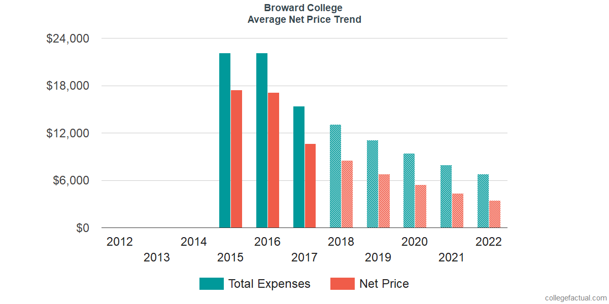 Net Price Trends at Broward College