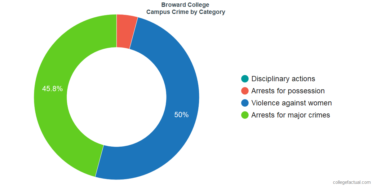On-Campus Crime and Safety Incidents at Broward College by Category