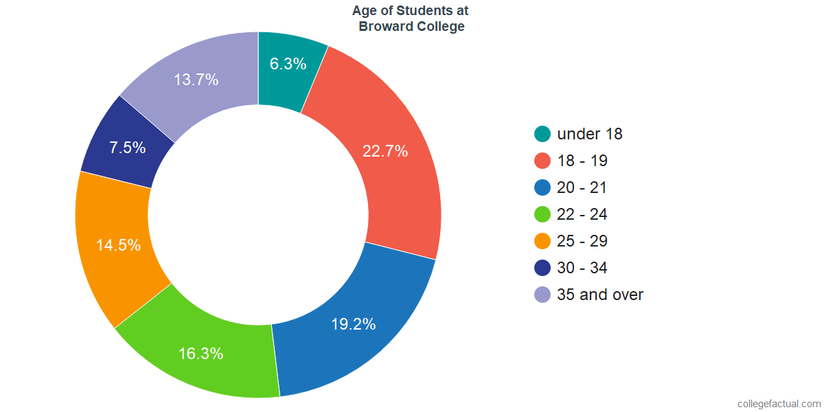 Age of Undergraduates at Broward College