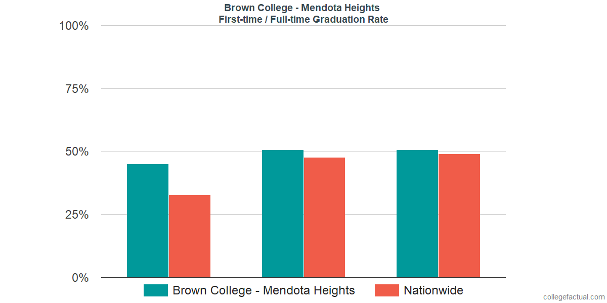 Graduation rates for first-time / full-time students at Brown College - Mendota Heights