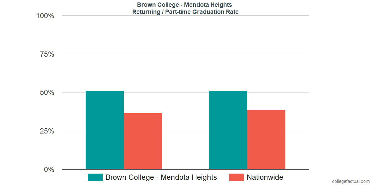 Graduation rates for returning / part-time students at Brown College - Mendota Heights