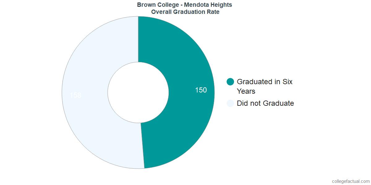 Undergraduate Graduation Rate at Brown College - Mendota Heights