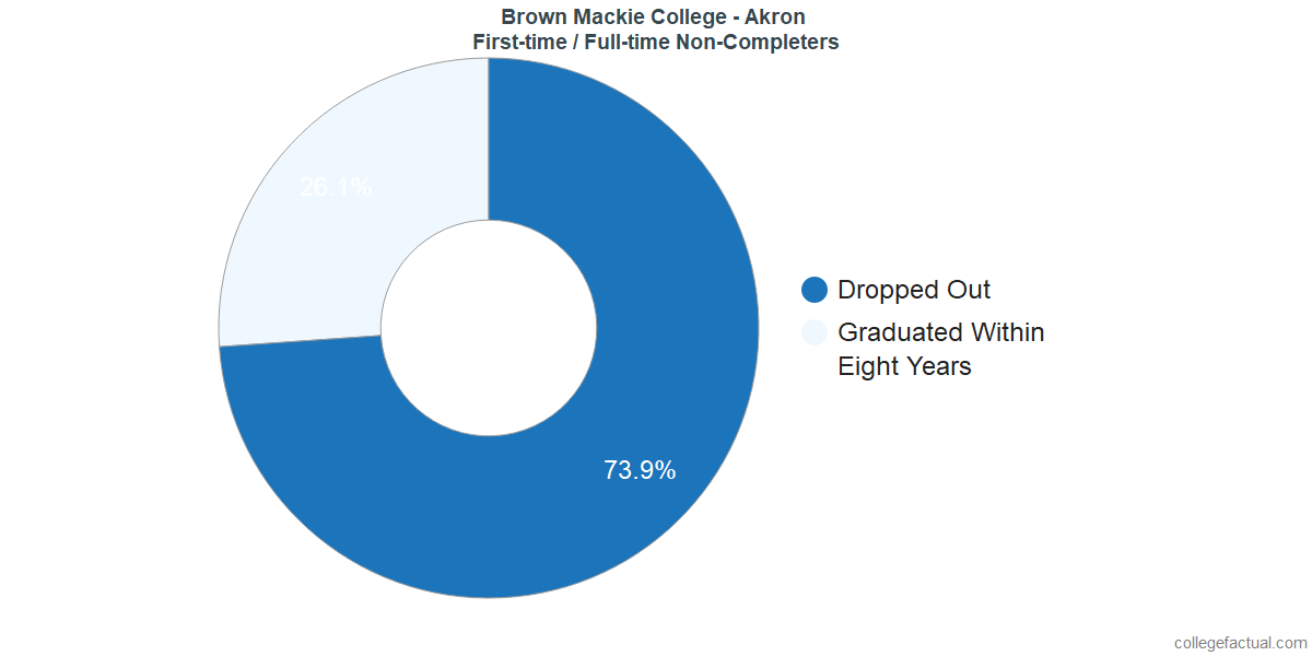 Non-completion rates for first-time / full-time students at Brown Mackie College - Akron