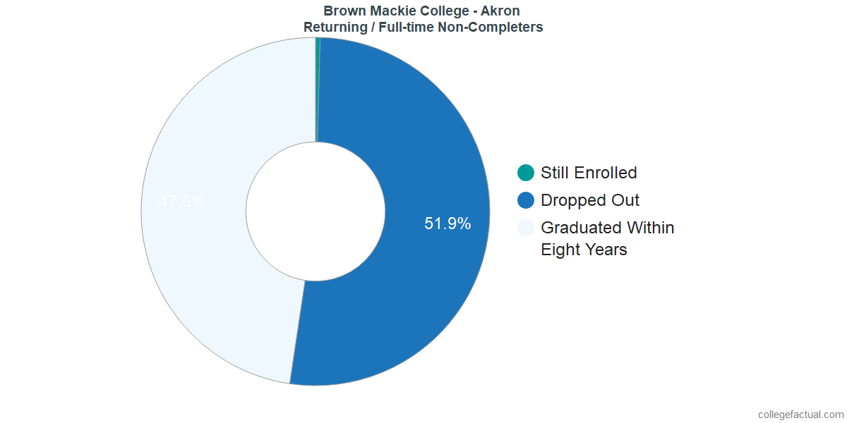 Non-completion rates for returning / full-time students at Brown Mackie College - Akron