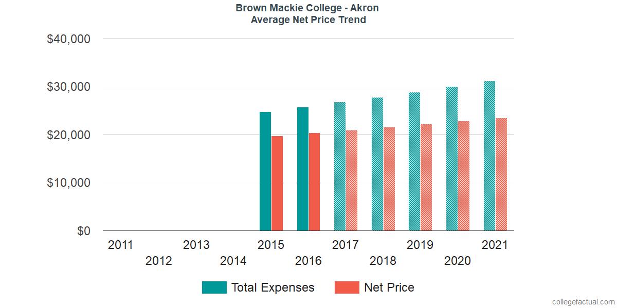 Average Net Price at Brown Mackie College - Akron