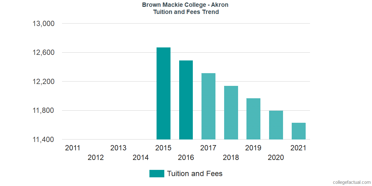 Tuition and Fees Trends at Brown Mackie College - Akron