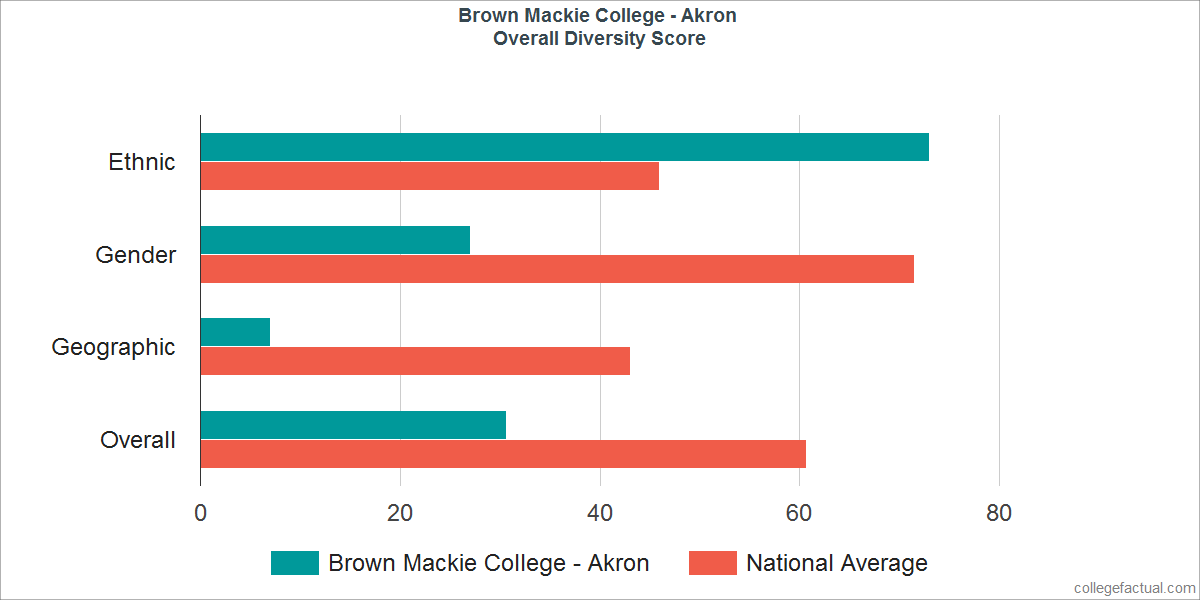 Overall Diversity at Brown Mackie College - Akron
