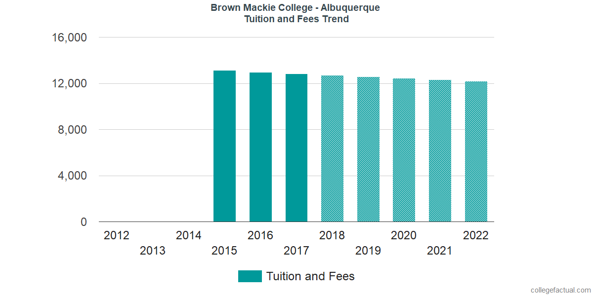 Tuition and Fees Trends at Brown Mackie College - Albuquerque