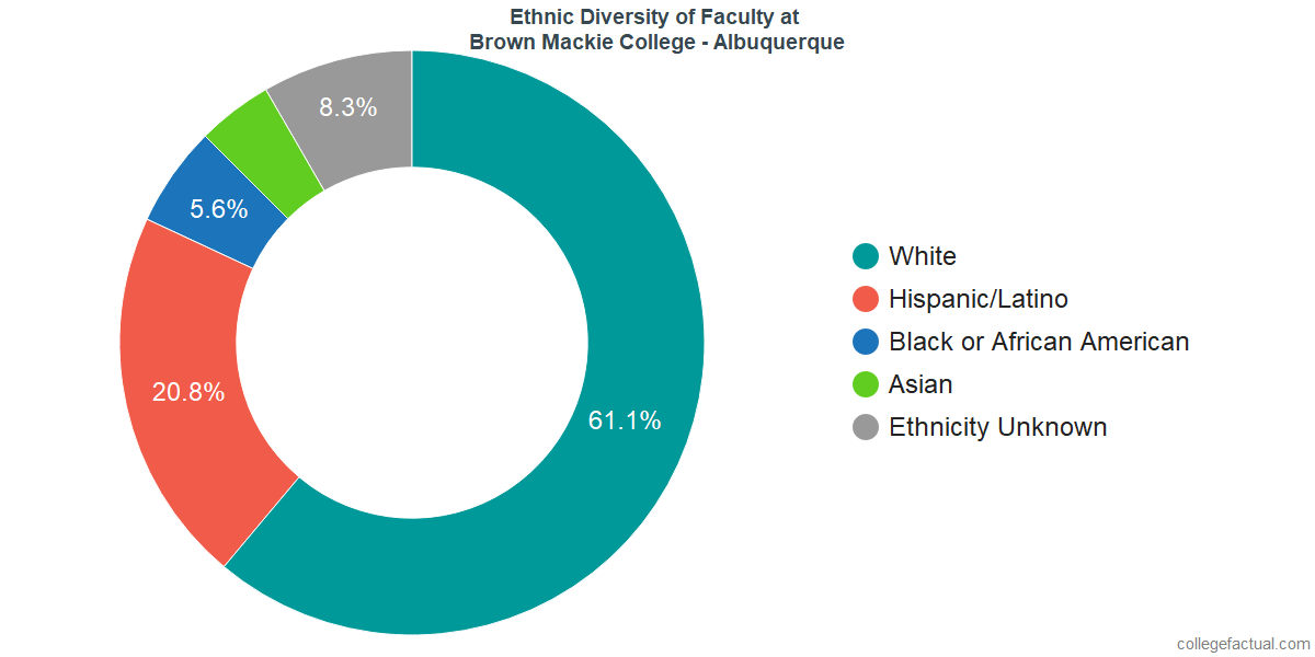 Ethnic Diversity of Faculty at Brown Mackie College - Albuquerque