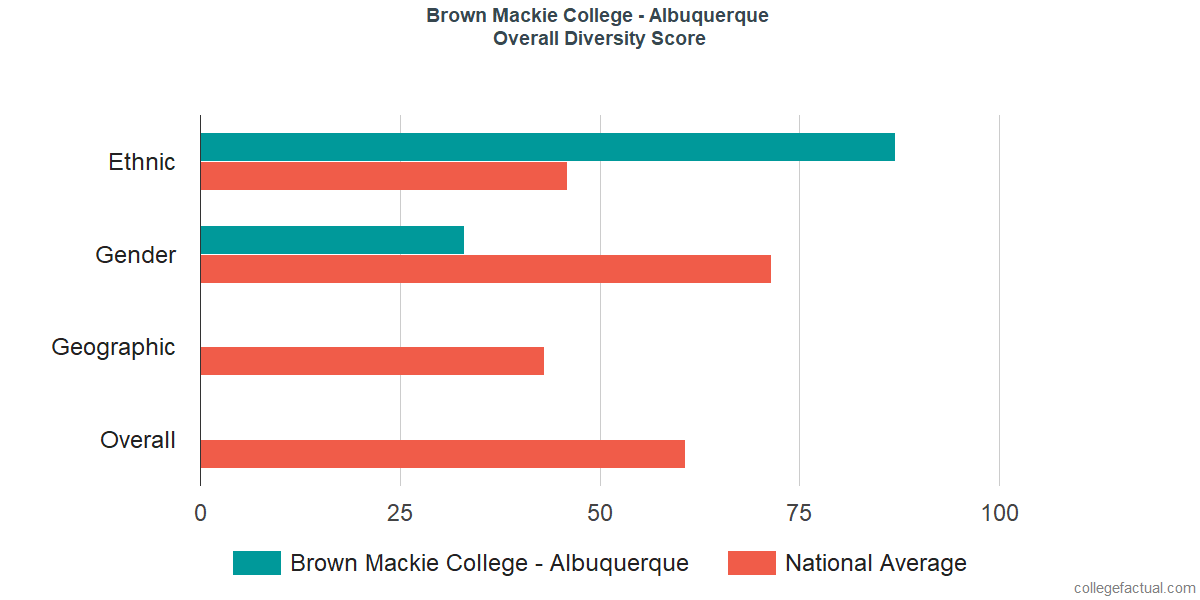 Overall Diversity at Brown Mackie College - Albuquerque