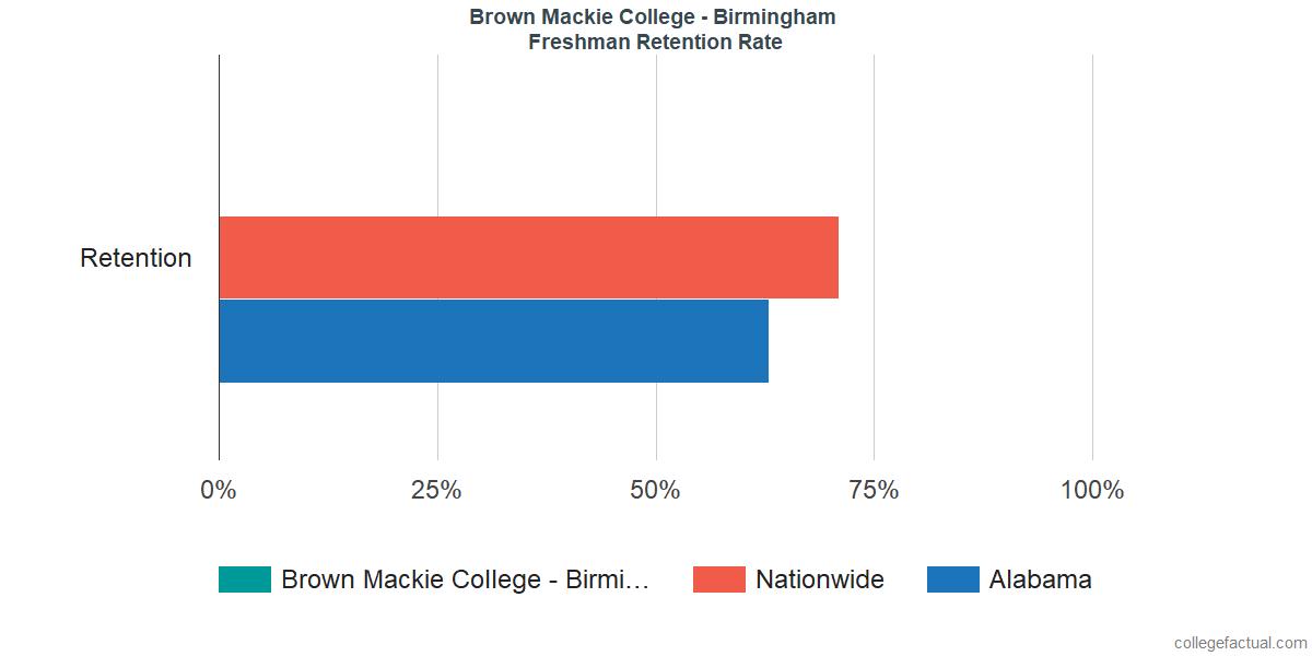 Freshman Retention Rate at Brown Mackie College - Birmingham