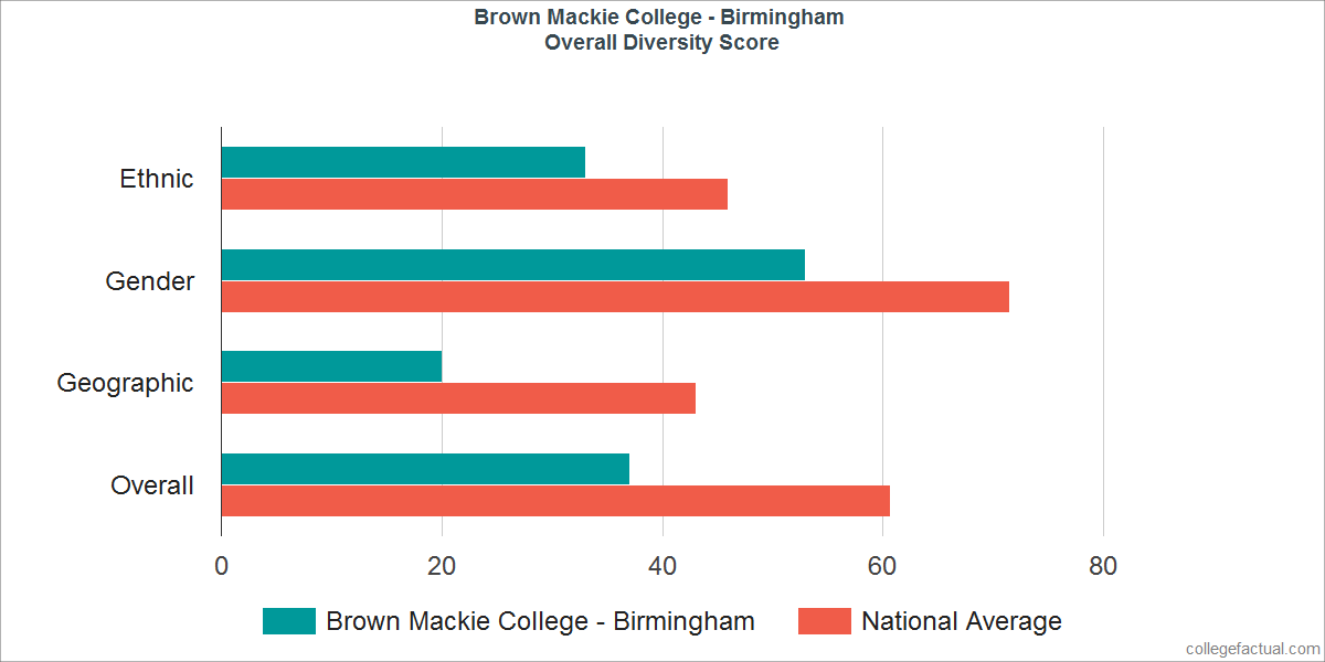 Overall Diversity at Brown Mackie College - Birmingham