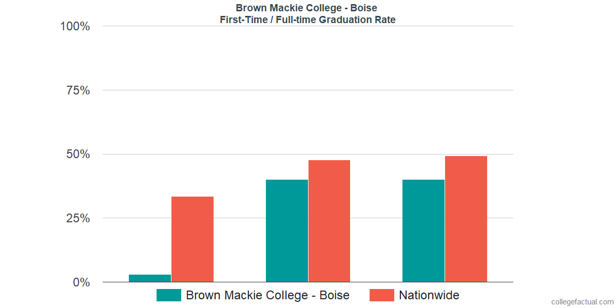 Graduation rates for first-time / full-time students at Brown Mackie College - Boise