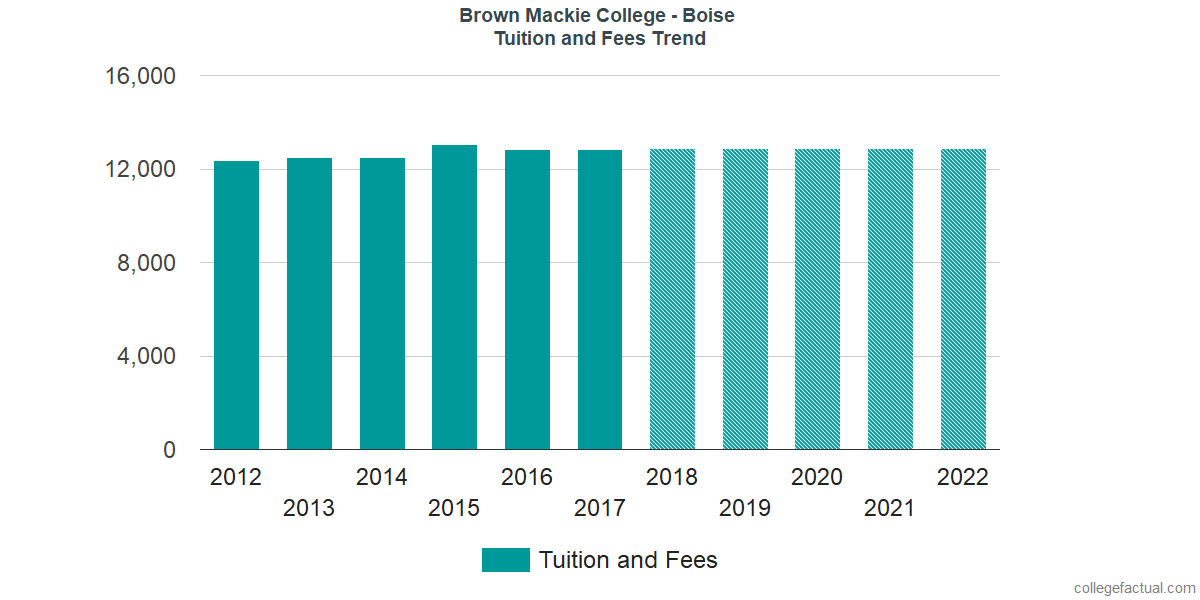 Tuition and Fees Trends at Brown Mackie College - Boise