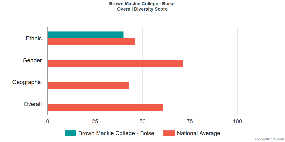 Overall Diversity at Brown Mackie College - Boise