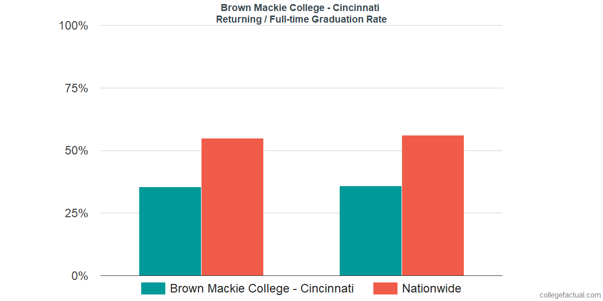 Graduation rates for returning / full-time students at Brown Mackie College - Cincinnati
