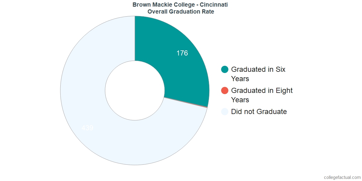 Undergraduate Graduation Rate at Brown Mackie College - Cincinnati