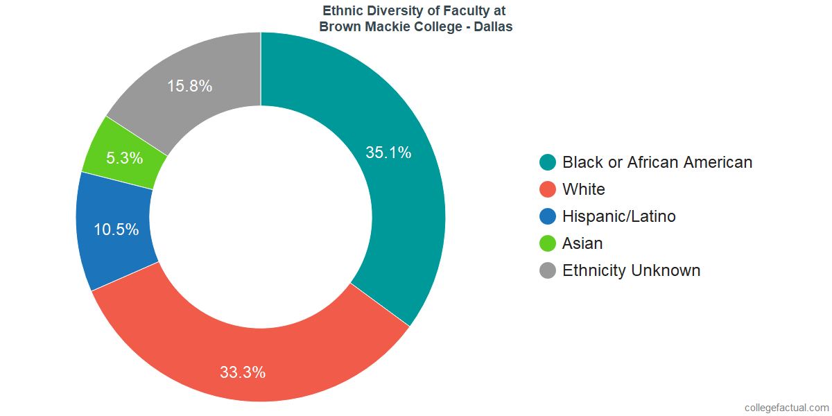 Ethnic Diversity of Faculty at Brown Mackie College - Dallas