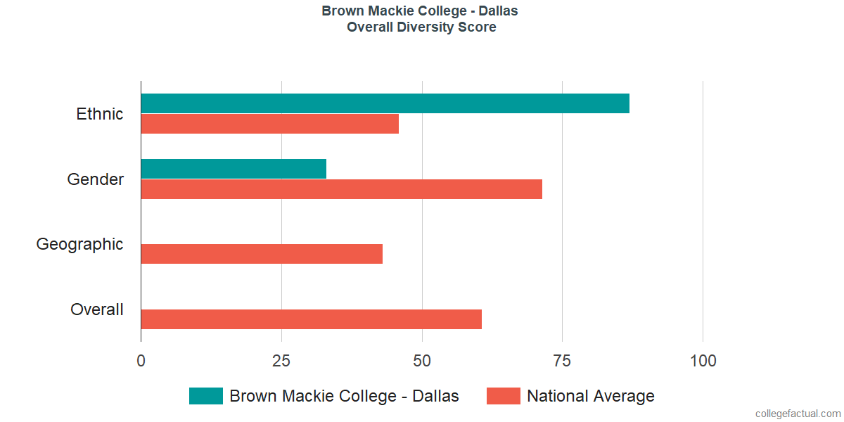 Overall Diversity at Brown Mackie College - Dallas
