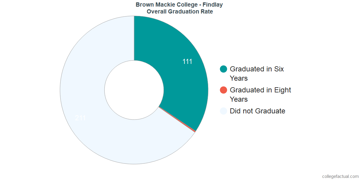 Undergraduate Graduation Rate at Brown Mackie College - Findlay
