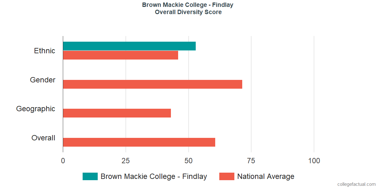 Overall Diversity at Brown Mackie College - Findlay