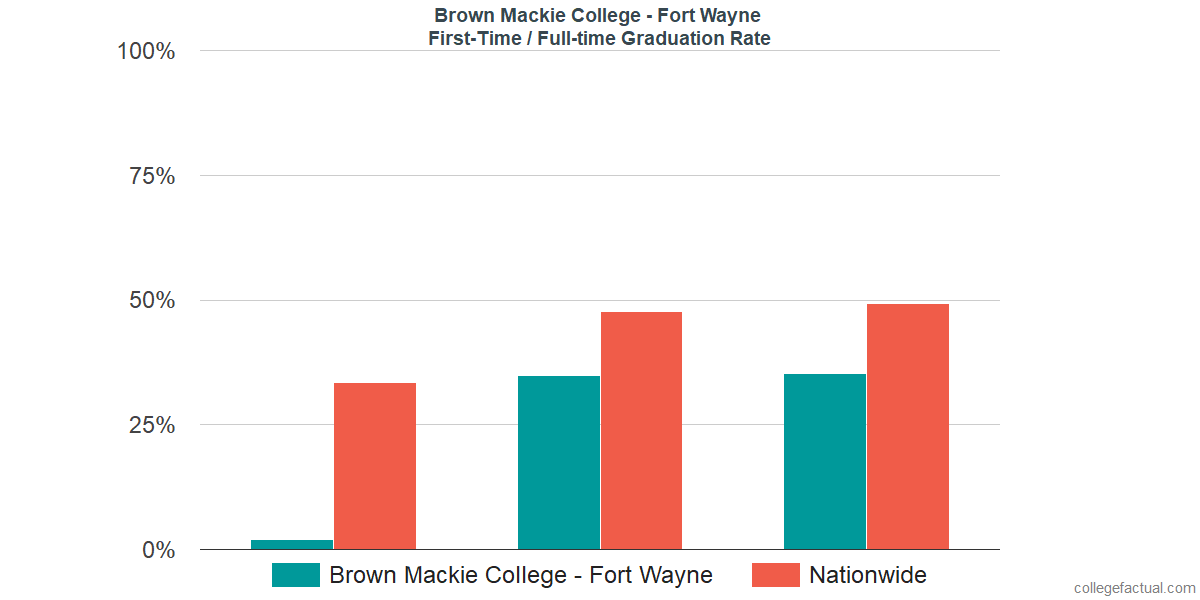 Graduation rates for first time / full-time students at Brown Mackie College - Fort Wayne