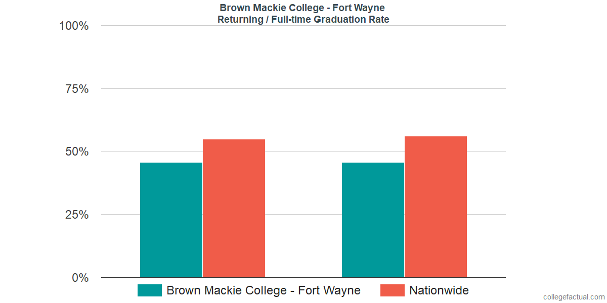 Graduation rates for returning / full-time students at Brown Mackie College - Fort Wayne