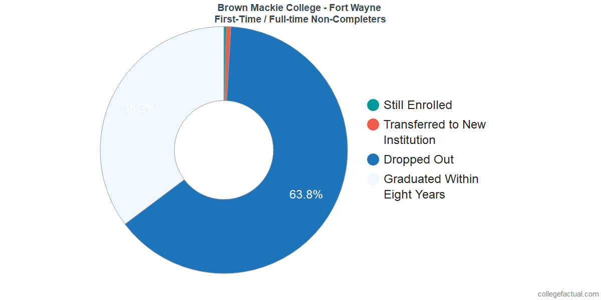 Non-completion rates for first time / full-time students at Brown Mackie College - Fort Wayne