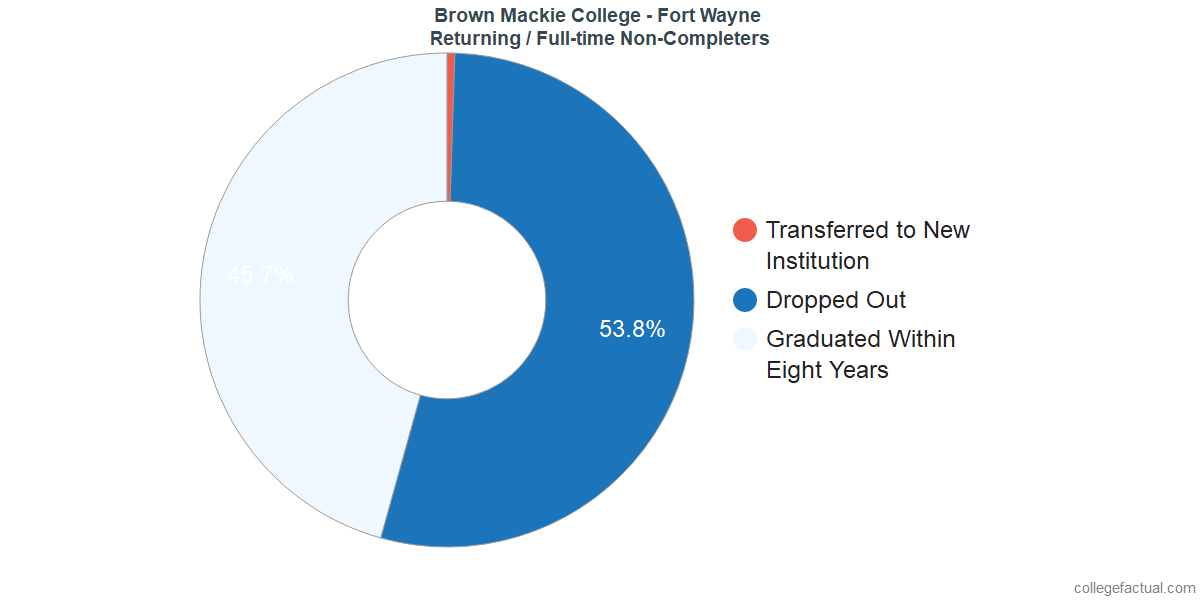 Non-completion rates for returning / full-time students at Brown Mackie College - Fort Wayne