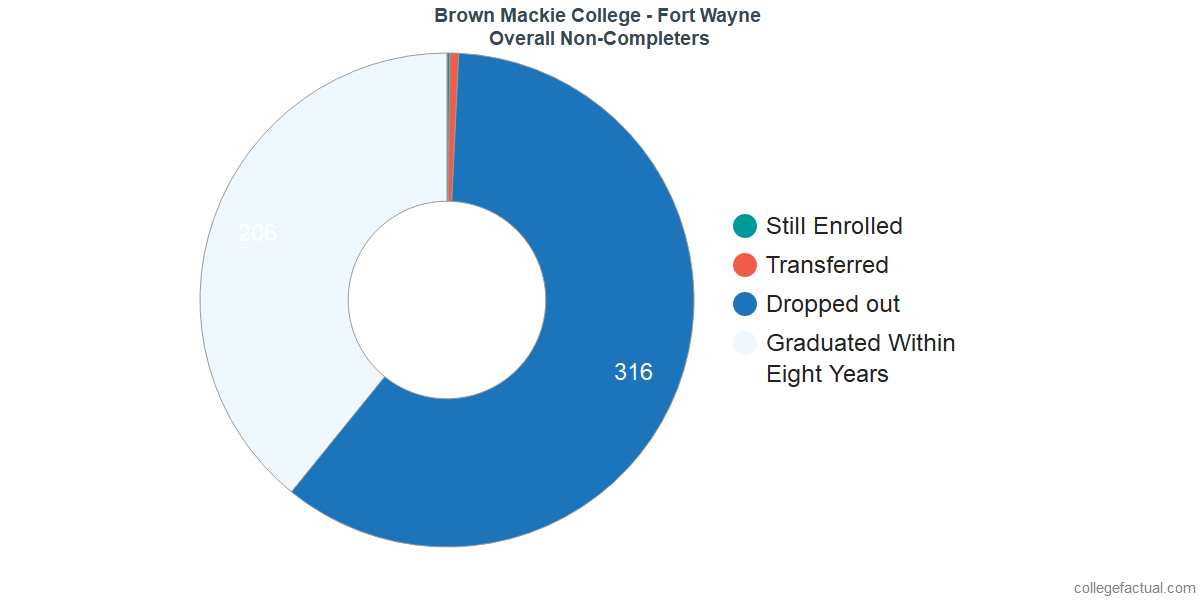 outcomes for students who failed to graduate from Brown Mackie College - Fort Wayne