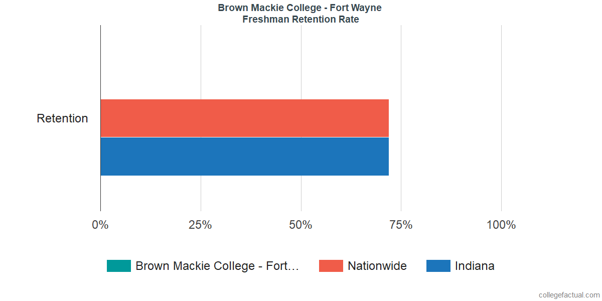Freshman Retention Rate at Brown Mackie College - Fort Wayne