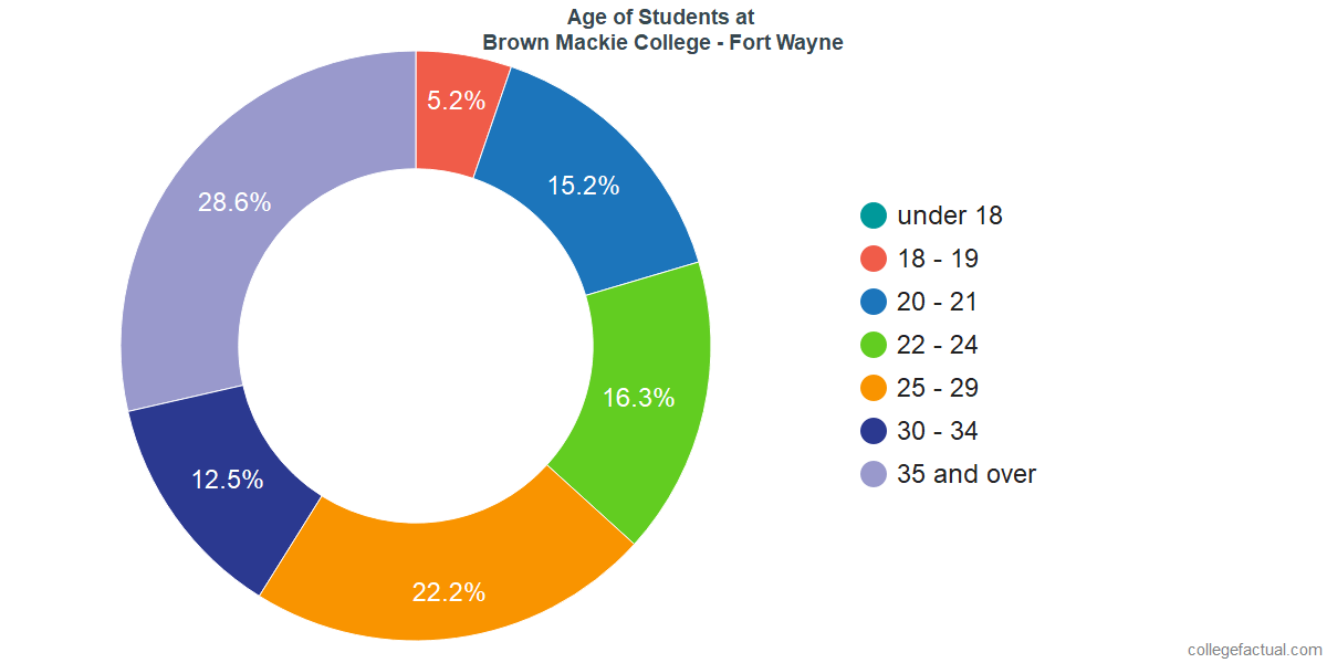 Age of Undergraduates at Brown Mackie College - Fort Wayne