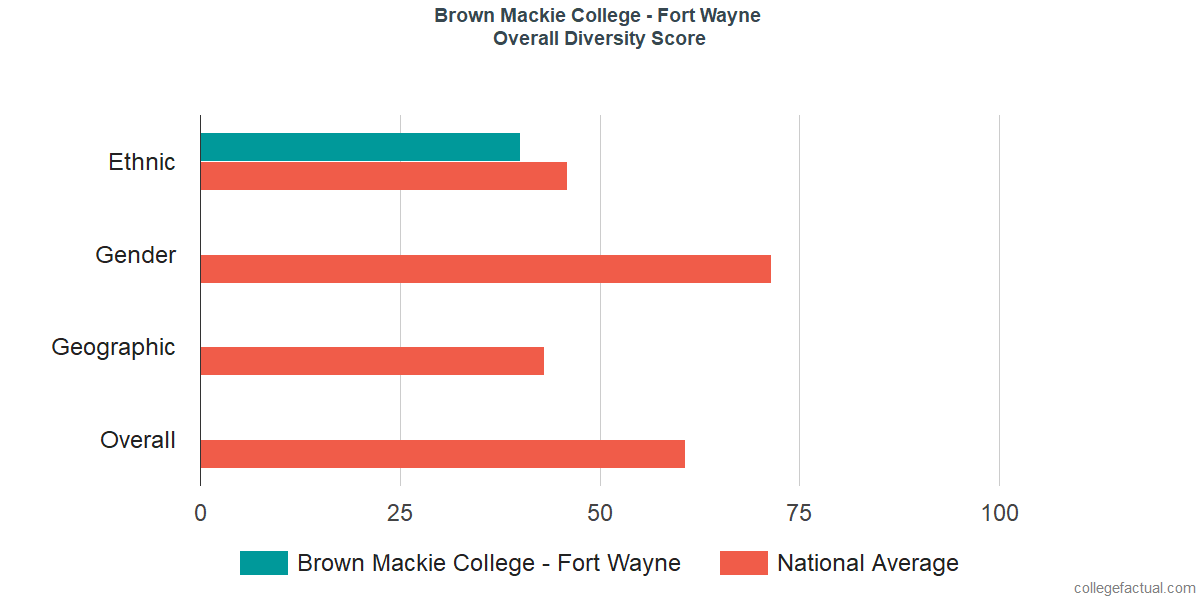 Overall Diversity at Brown Mackie College - Fort Wayne