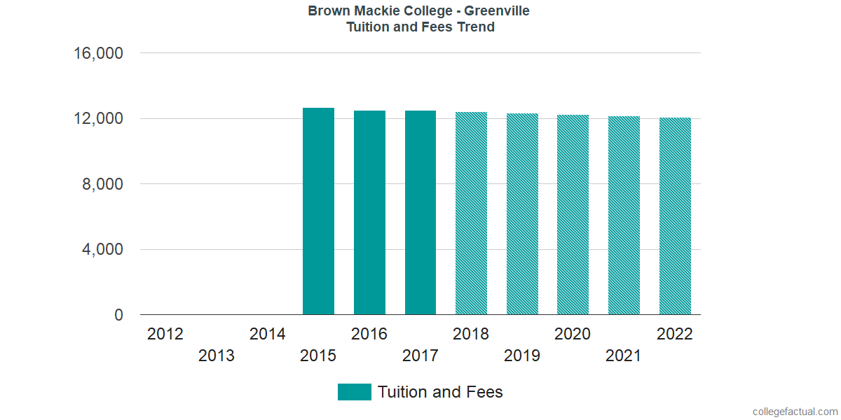 Tuition and Fees Trends at Brown Mackie College - Greenville