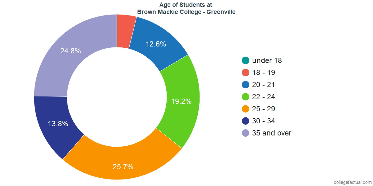 Age of Undergraduates at Brown Mackie College - Greenville