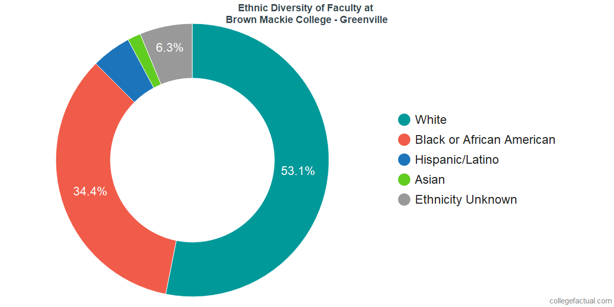 Ethnic Diversity of Faculty at Brown Mackie College - Greenville