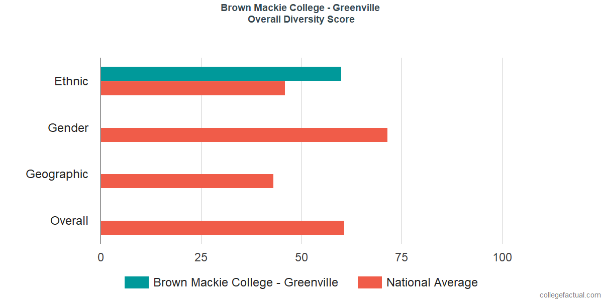 Overall Diversity at Brown Mackie College - Greenville