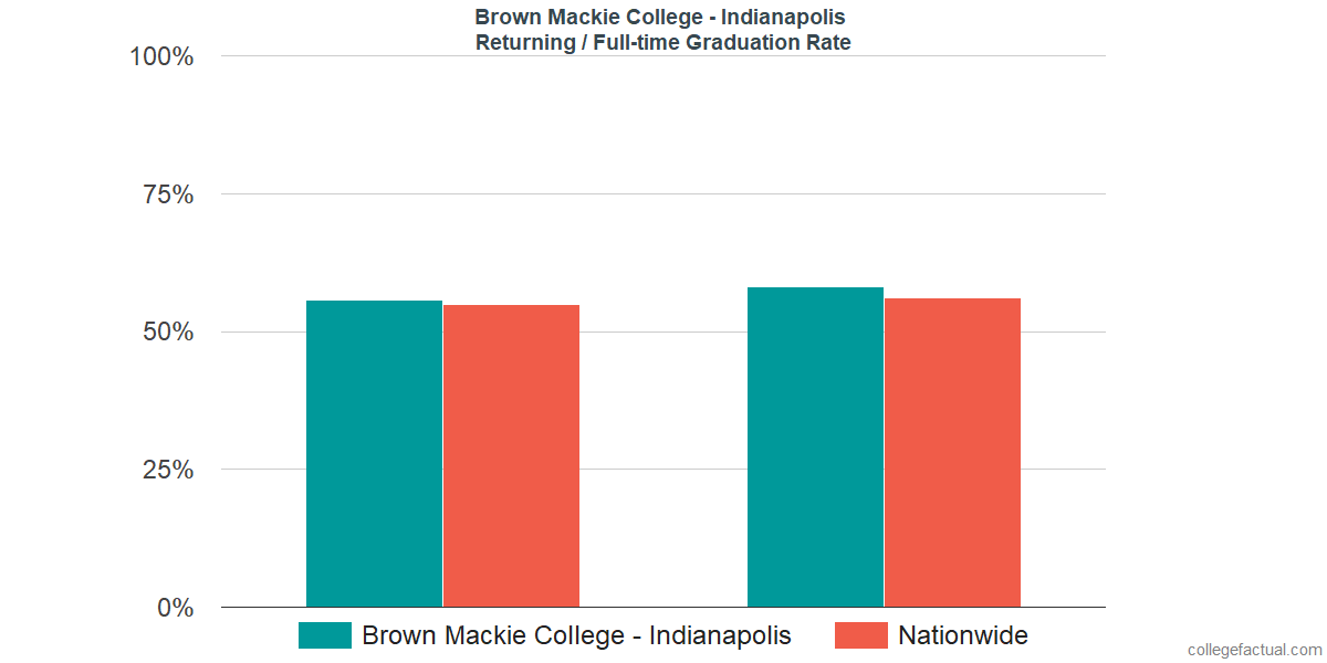 Graduation rates for returning / full-time students at Brown Mackie College - Indianapolis