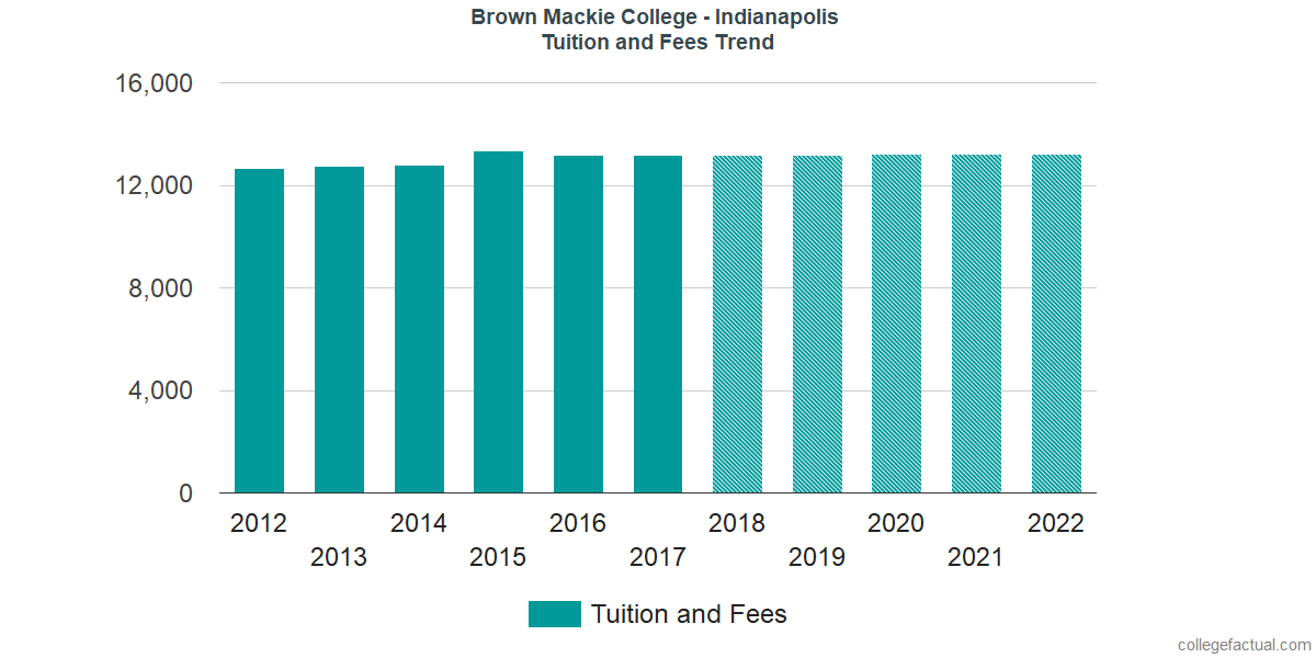 Tuition and Fees Trends at Brown Mackie College - Indianapolis
